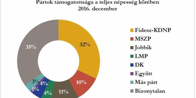 Századvég: Stabil Fidesz, gyengülő Jobbik
