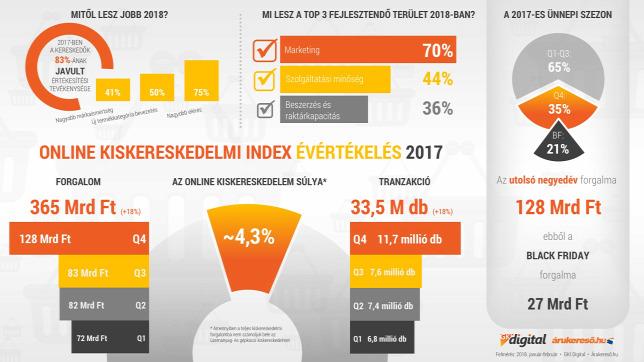 """Képtalálat a következőre: """"1,2 milliárd euró felett a hazai online kiskereskedelem"""""""